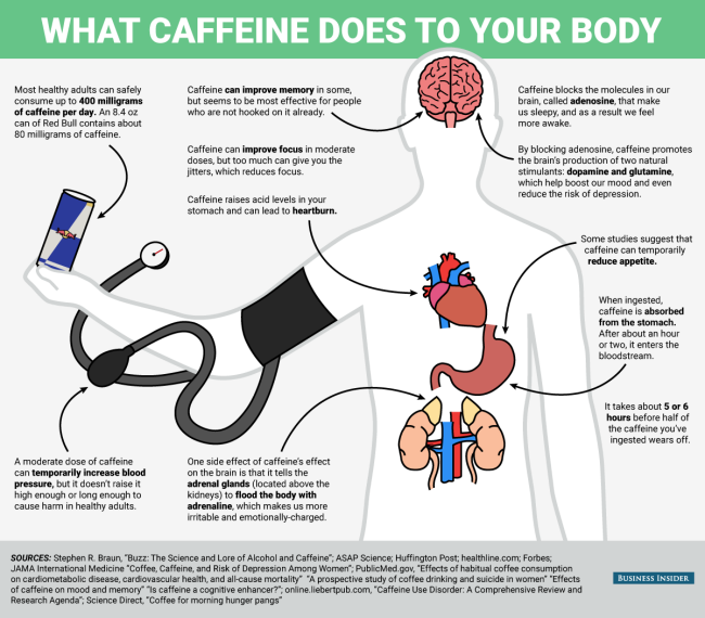What caffeine does to body?